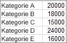 Zum Erstellen des Beispiel-Pareto-Diagramms verwendete Daten