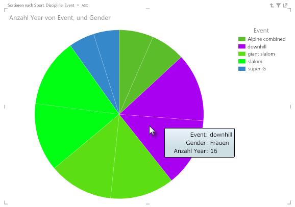 Auf Segmente von Power View-Kreisdiagrammen zeigen, um weitere Informationen anzuzeigen