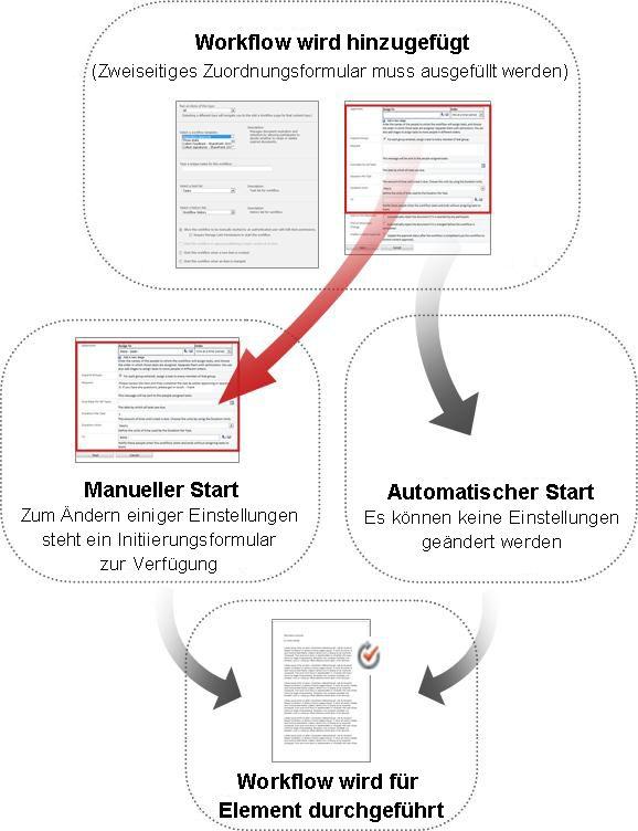 Vergleich der Formulare beim manuellen und automatischen Start