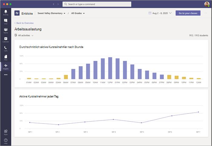 Dashboard mit Arbeitsauslastungsdaten auf Insights