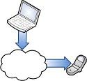 Konfiguration über Drittanbieter