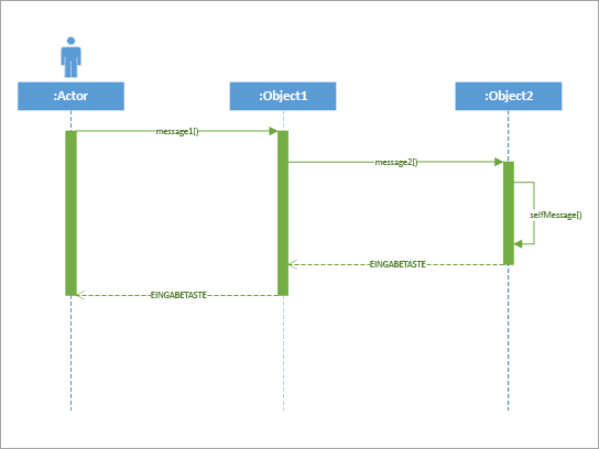 Am besten verwendet, um zu zeigen, wie Teile eines einfachen Systems miteinander interagieren