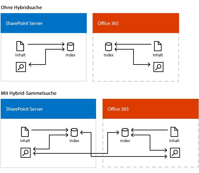 Abbildung, die die Suche in zwei Umgebungen zeigt, eine mit Hybrid-Sammelsuche und eine ohne Hybrid-Sammelsuche