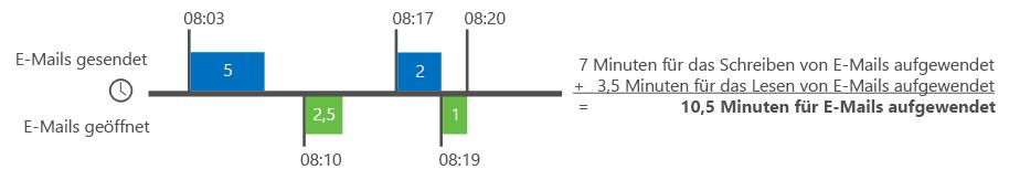 Beispiel: Wie Delve Analytics die E-Mail-Zeit berechnet