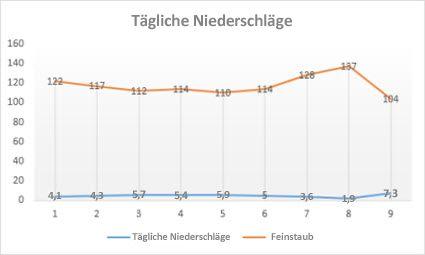 Diagramm des Typs 'Linie mit Datenpunkten'