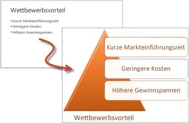 Aufzählung im Vergleich zu einer SmartArt-Grafikliste