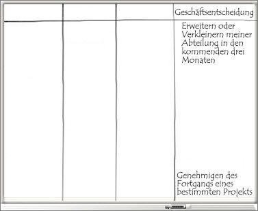 Whiteboard mit Spalte 'Geschäftsentscheidung' und einer Liste von Geschäftsentscheidungen