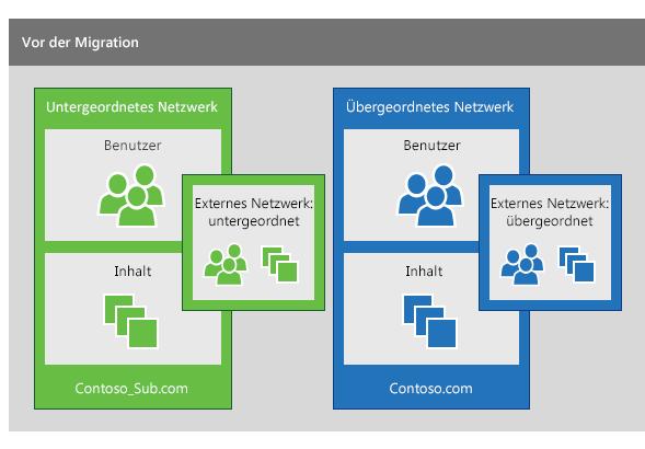 Ein untergeordnetes Yammer-Netzwerk und ein übergeordnetes Yammer-Netzwerk vor der Migration zur Übernahme der Benutzer aus dem untergeordneten in das übergeordnete Netzwerk
