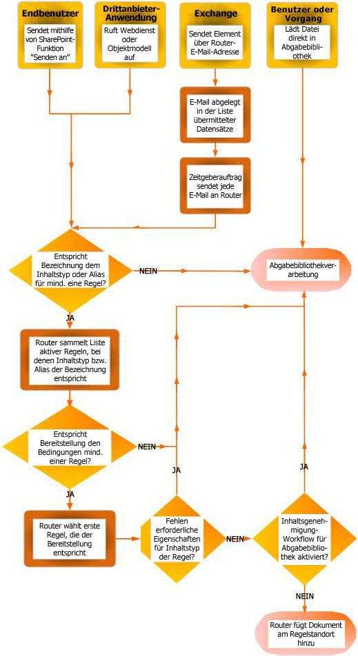Dokumentenverteilung mithilfe der Inhaltsorganisation
