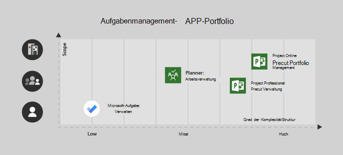 Microsoft To-Do eignet sich für einen einzelnen Benutzer/niedrig Komplexität Project, Planer eignet sich hervorragend für ein Team und ein mittlerer Komplexität, Project Professional für ein Team mit Mittel/hoch Komplexität und Project Online für Enterprise/komplexen Projekte