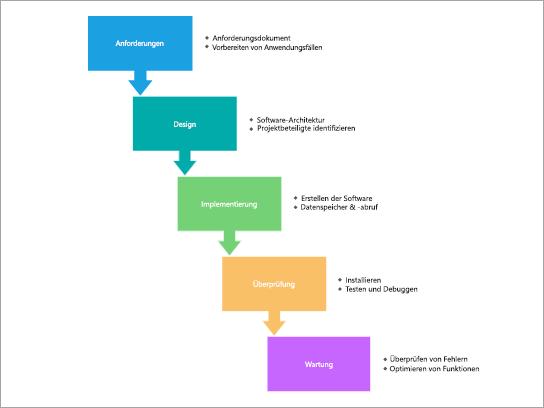 Prozessdiagramm Vorlage für einen SDLC-Wasserfall Prozess.