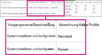 Zwei Arbeitszeittabellenzeilen mit unterschiedlichen Kategorien