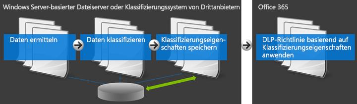 Diagramm mit Office 365 und externem Klassifizierungssystem