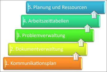 Neu angeordnete Elemente eines Projektmanagementsystems