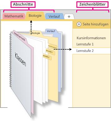 Übersicht über Abschnitte und Seiten