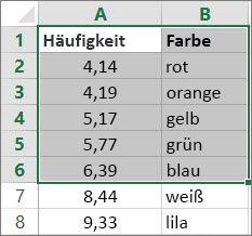 Beispiel für eine Tabelle, die eine Matrix ist