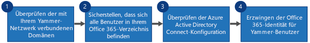 Flussdiagramm mit vier Schritten zum Ersetzen von Yammer SSO und Yammer DSync durch die Office 365-Anmeldung für Yammer und Azure Active Directory Connect.