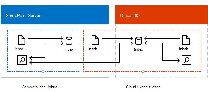 Abbildung eines kombinierten Setups von Hybridsuche in der Cloud, Hybrid-Sammelsuche und Unternehmenssuche