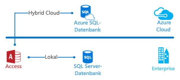Access-Hybrid-Cloud-Diagramm