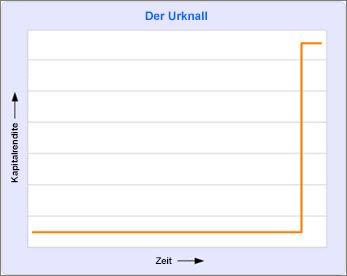 Diagramm, das keine Rendite bis zum Ende des Projekts anzeigt.