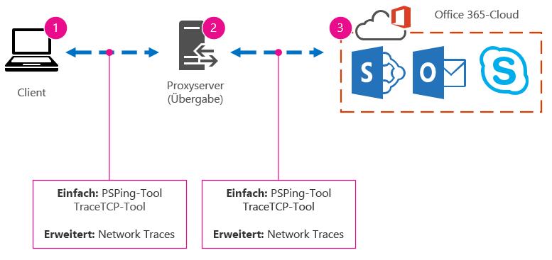 Standardnetzwerk mit Client, Proxy und Cloud sowie den vorgeschlagenen Tools PSPing, TraceTCP und Netzwerkablaufverfolgung.