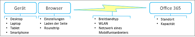 Faktoren für die Netzwerkleistung