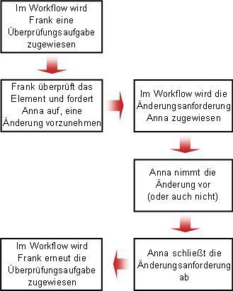 Flussdiagramm für die Änderungsanforderung