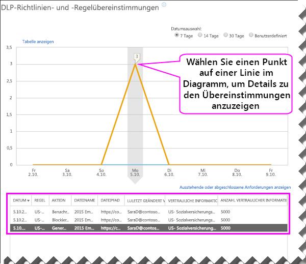 DLP-Bericht mit Detailbereich unterhalb des Diagramms