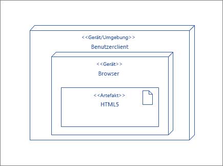 """Knoten """"UserClient"""", enthält den Knoten """"Browser"""", der das Artefakt """"HTML5"""" enthält"""