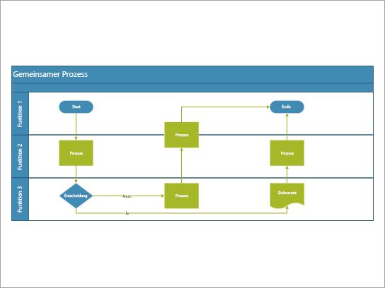 Ein funktionsübergreifendes Flussdiagramm, das am besten für einen Prozess verwendet wird, der Aufgaben umfasst, die Rollen-oder funktionsübergreifend freigegeben sind.