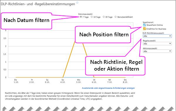 DLP-Bericht mit Optionen zum Filtern