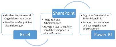 Excel, SharePoint und Power BI