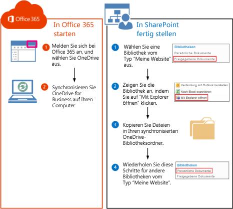 Schritte zum Verschieben von SharePoint 2010-Bibliotheken nach Office 365