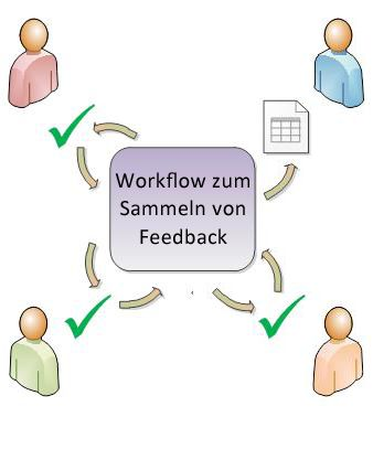 Weiterleitung eines Elements in einem Workflow zwischen den Teilnehmern