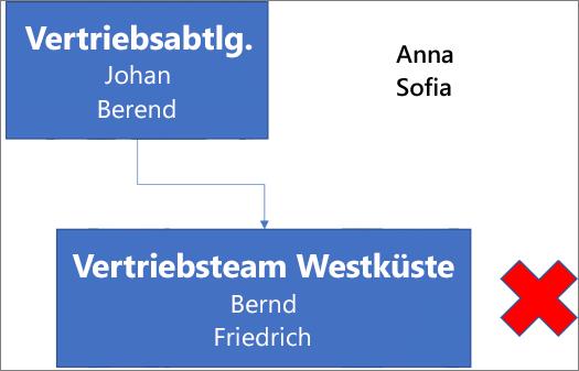 """Diagramm, mit einem Feld mit der Beschriftung """"Vertriebsabteilung"""", das die Namen Josef und Robert enthält und mit einem darunter befindlichen Feld mit der Beschriftung """"Umsätze Westküste"""" verbunden ist, das die Namen Bert und Fred enthält. Neben dem Feld befindet sich ein rotes X. Die Namen Sandra und Sofia befinden sich oben rechts im Diagramm."""