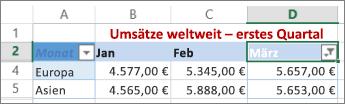 Ergebnisse der Anwendung eines benutzerdefinierten Zahlenfilters