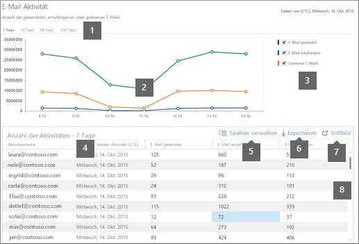 Aktivitätsbericht in Office 365