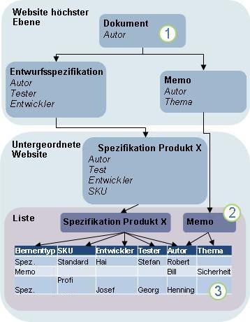 Diagramm der Inhaltstypvererbung