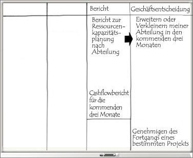 Whiteboard mit Spalten 'Bericht' und 'Geschäftsentscheidung'