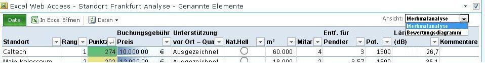 Symbolleiste des Excel Web Access-Webparts mit Dropdown-Auswahlliste 'Ansicht' für benannte Elemente