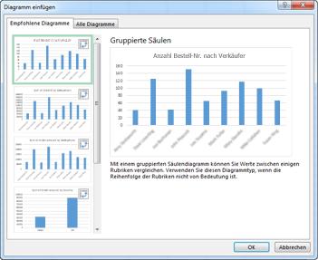 Dialogfeld 'Diagramm einfügen' mit empfohlenen PivotCharts
