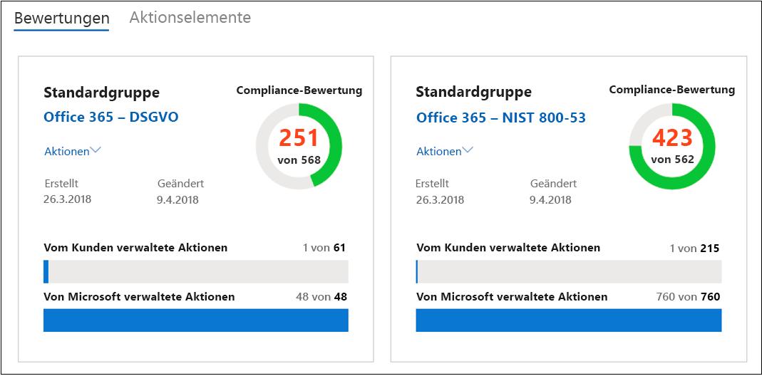 Compliance-Manager-Dashboard – gruppierte Bewertung – Status der Synchronisierung