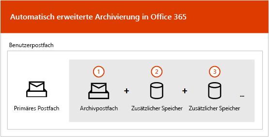 Übersicht des automatisch erweiterten Archivierungsprozesses
