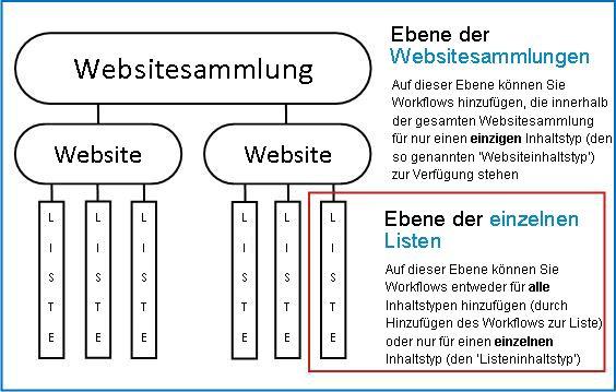 Darstellung einer Websitesammlung mit Erklärung der 3 Möglichkeiten