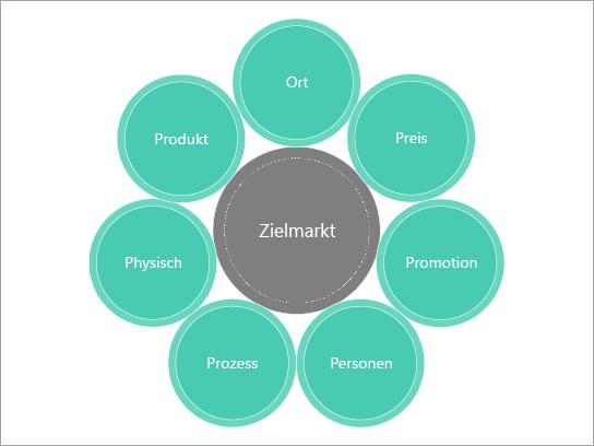 Standarddiagrammvorlage für eine Marketing Mischung