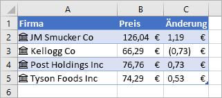 Spalte A enthält Firmennamen und Symbole, Spalte B enthält Preise und Spalte C enthält Preisänderungen