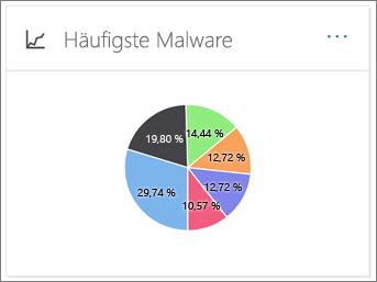SCC - EOP verwendete Schadsoftware