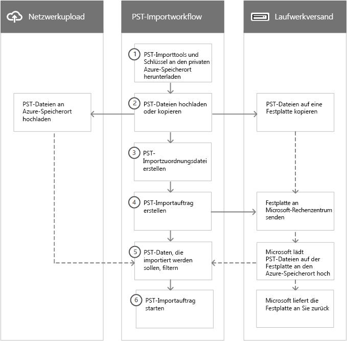 Workflow eines PST-Importprozesses