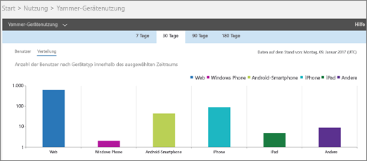 """Screenshot des Yammer-Geräteverwendungsberichts mit der Ansicht """"Verteilung"""""""