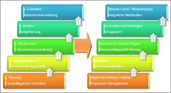Grundlegende und komplexere Bereiche eines Projektmanagementsystems